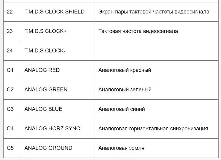 Типы разъемов для монитора