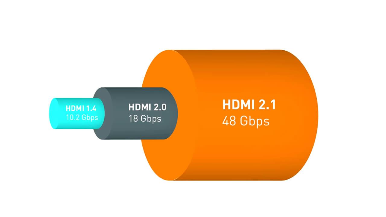 версии и пропускная способность hdmi кабелей
