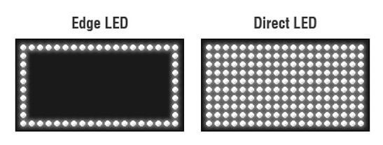 виды подсветки в ips матрицы