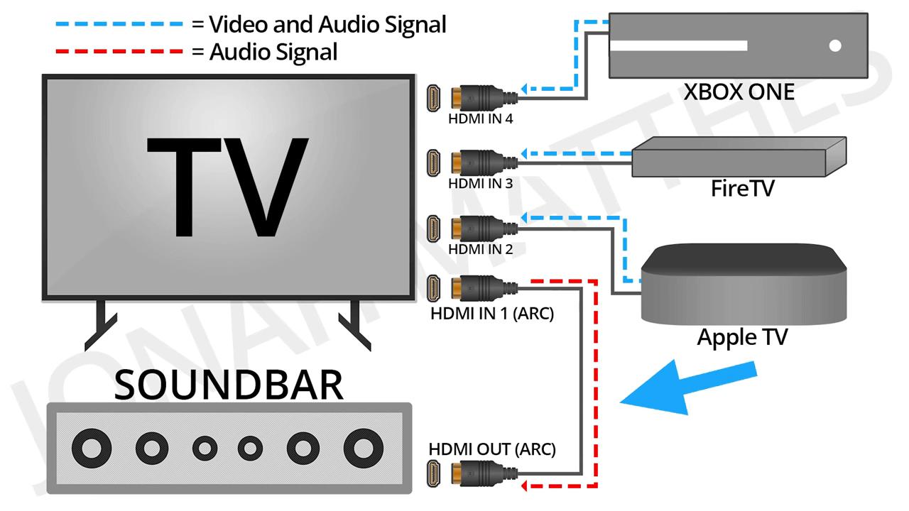 подключение различных устройств к hdmi arc