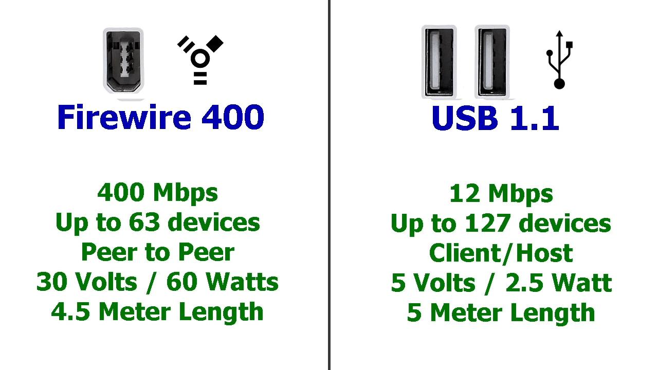 usb vs firewire