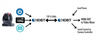 HDBaseT как работает