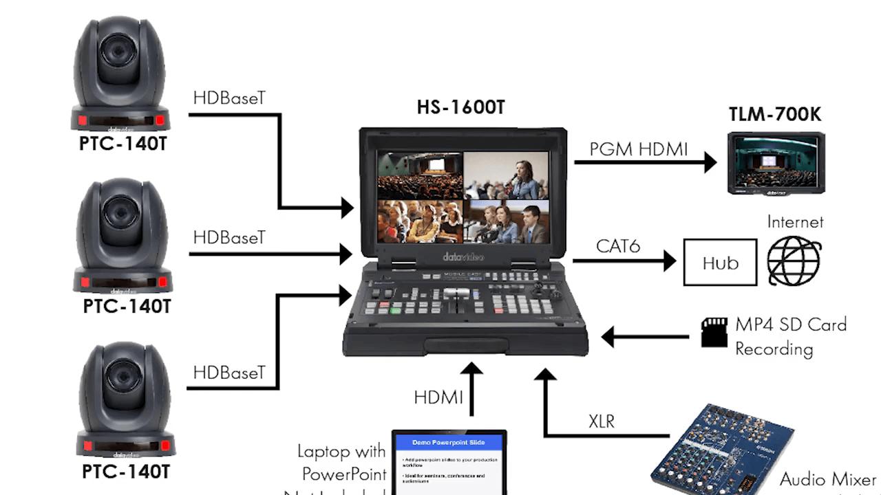 что можно подключить с помощью HDBaseT